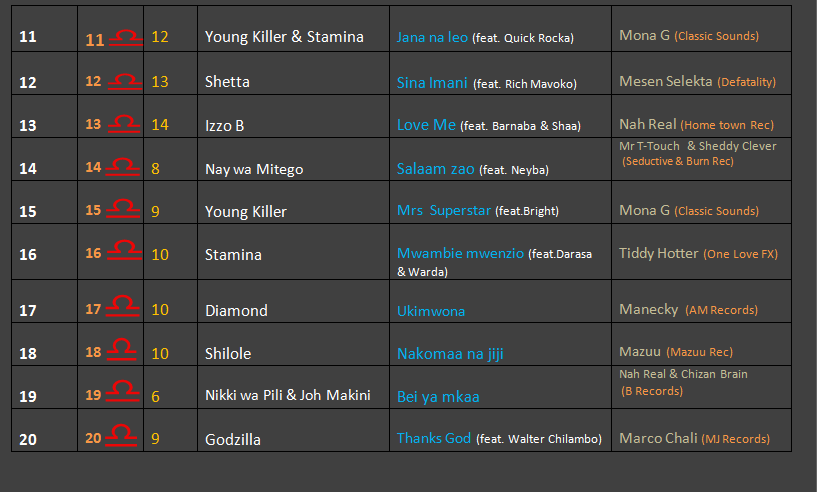 top 10 music charts october 2013