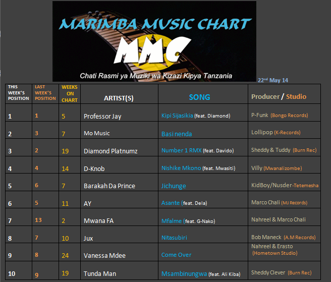 MARIMBA CHART (22nd MAY 2014)-1