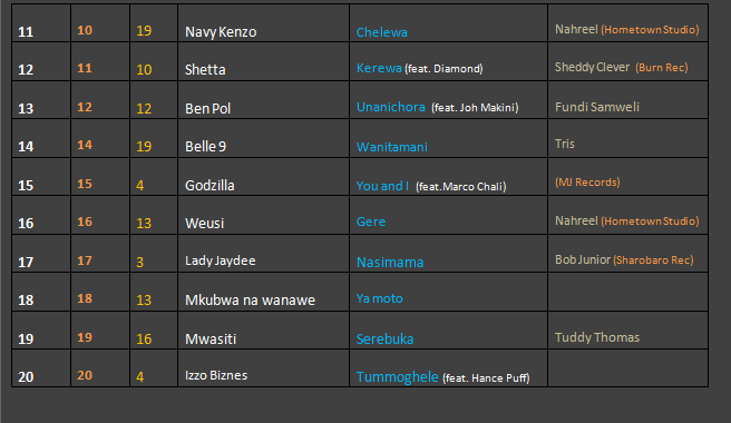 MARIMBA CHART (22nd MAY 2014)-2