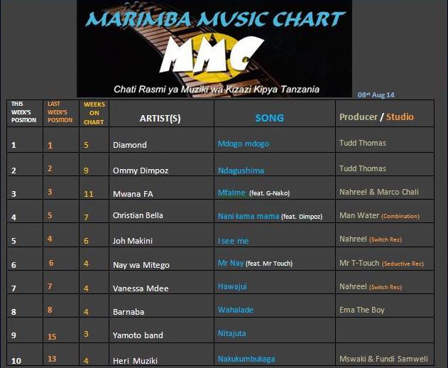 Marimba Chart (8th August 2014)-1