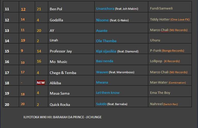 Marimba Chart (8th August 2014)-2