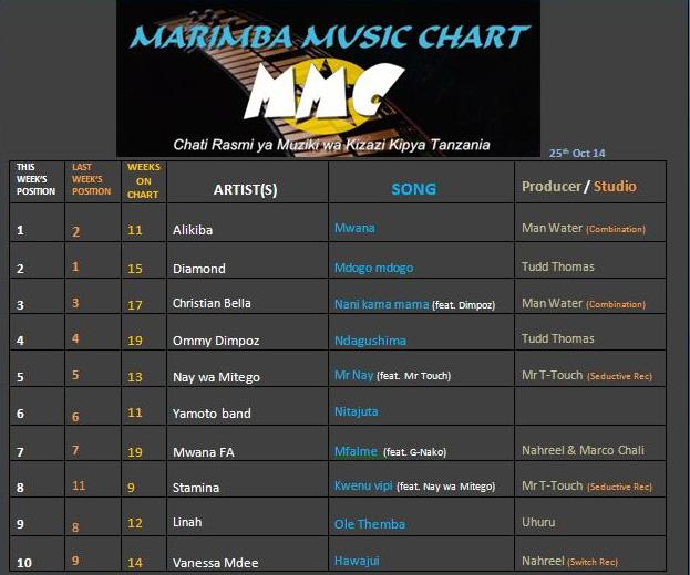 MARIMBA CHART(25th Oct)-1