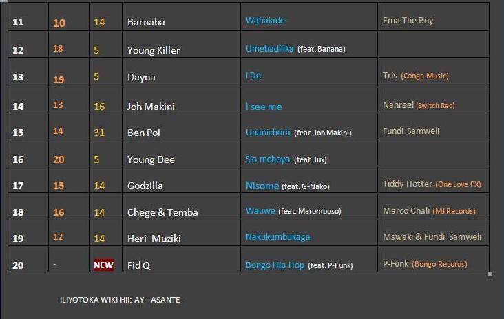 MARIMBA CHART(25th Oct)-2